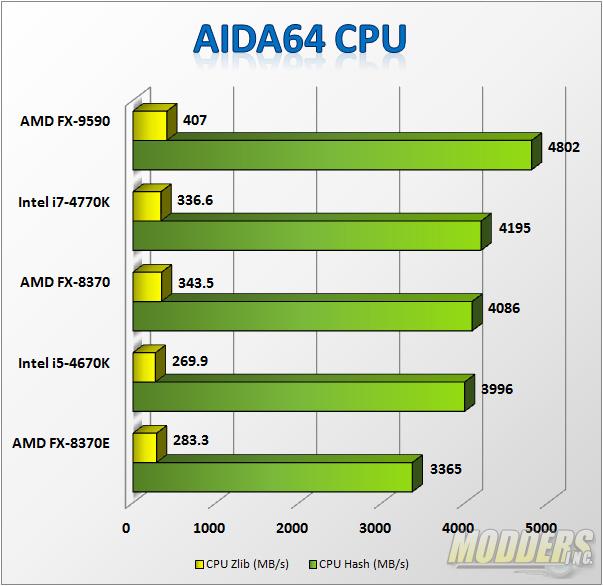 AIDA64 CPU Benchmarks