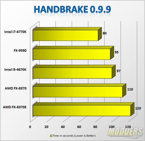 Handbrake Benchmarks