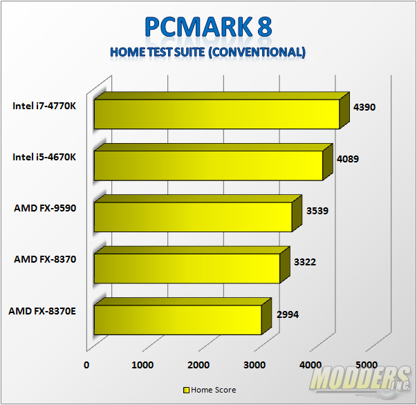 PCMark 8 Home Benchmark