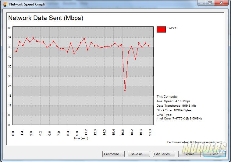 PassMark Network test Wi-Fi performance