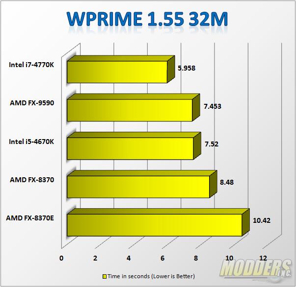 wPrime 1.55 32M Benchmark