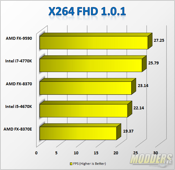 Amd Fx 9590 Processor Review Brute Almighty Page 4 Of 5 Modders Inc