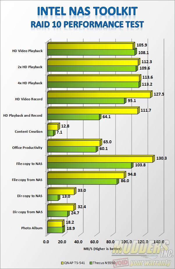 Intel NAS Performance Test RAID 10