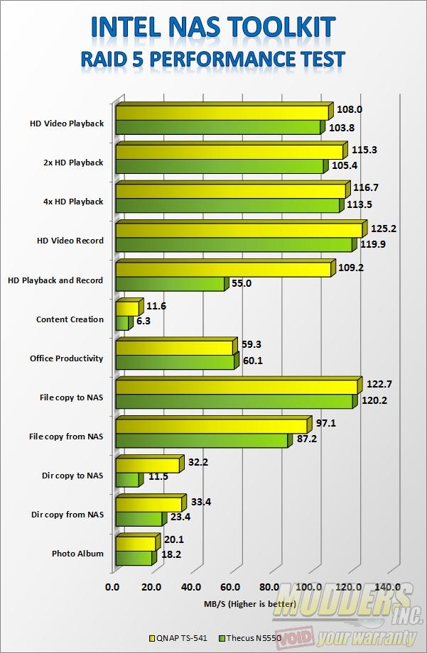 Intel NAS Performance Test RAID 5