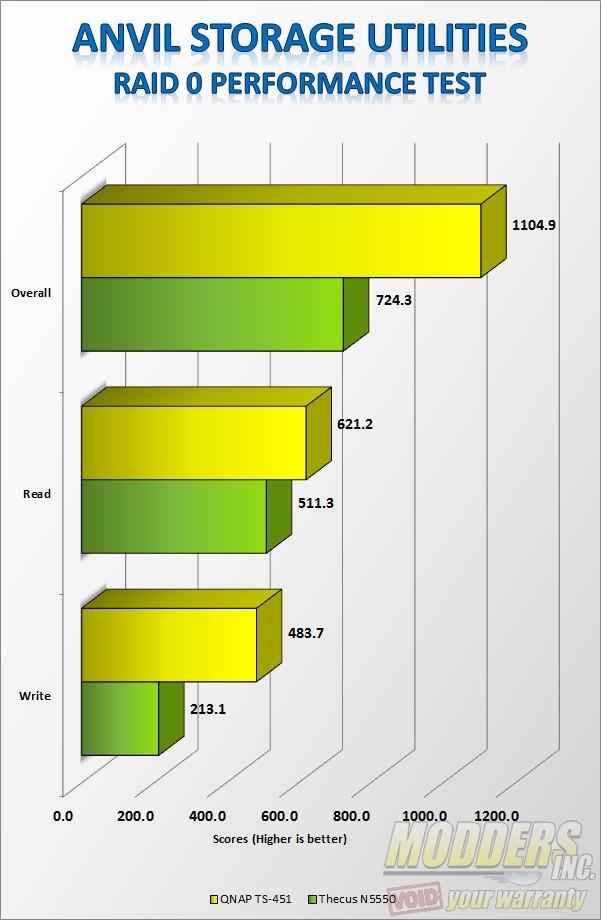 Anvil Storage Utilities RAID 0