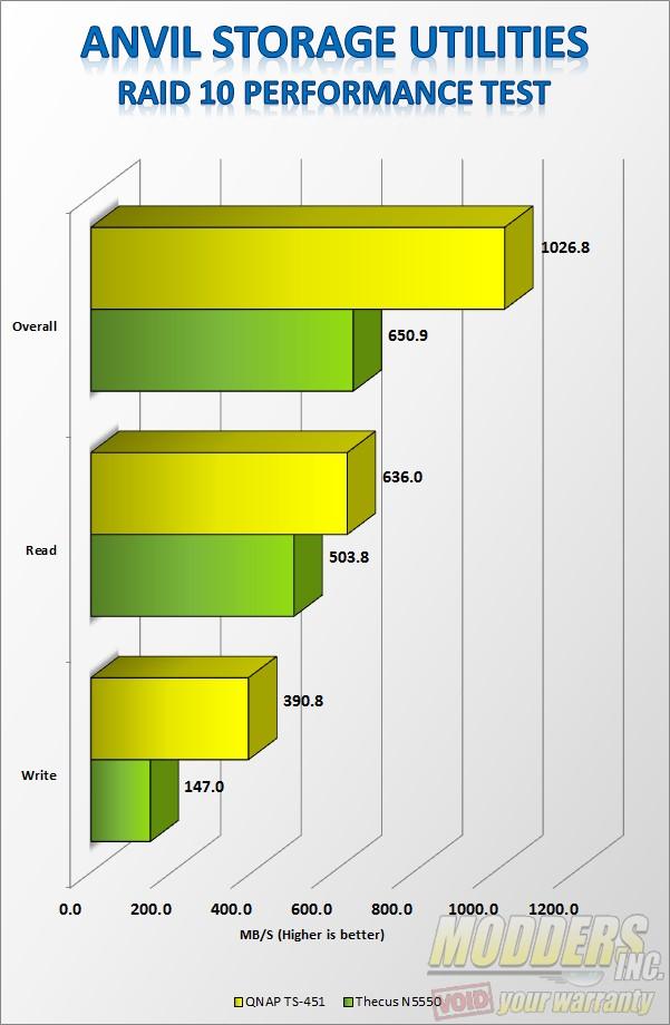 Anvil Storage Utilities RAID 10