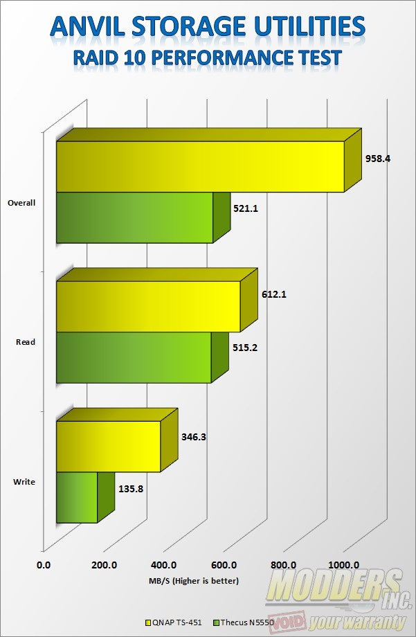 Anvil Storage Utilities RAID 5