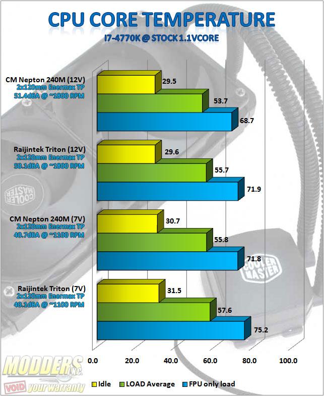 CM Nepton 240M standardised stock push benchmarks