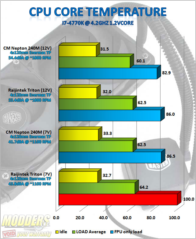 CM Nepton 240M standardised OC pushpull benchmarks