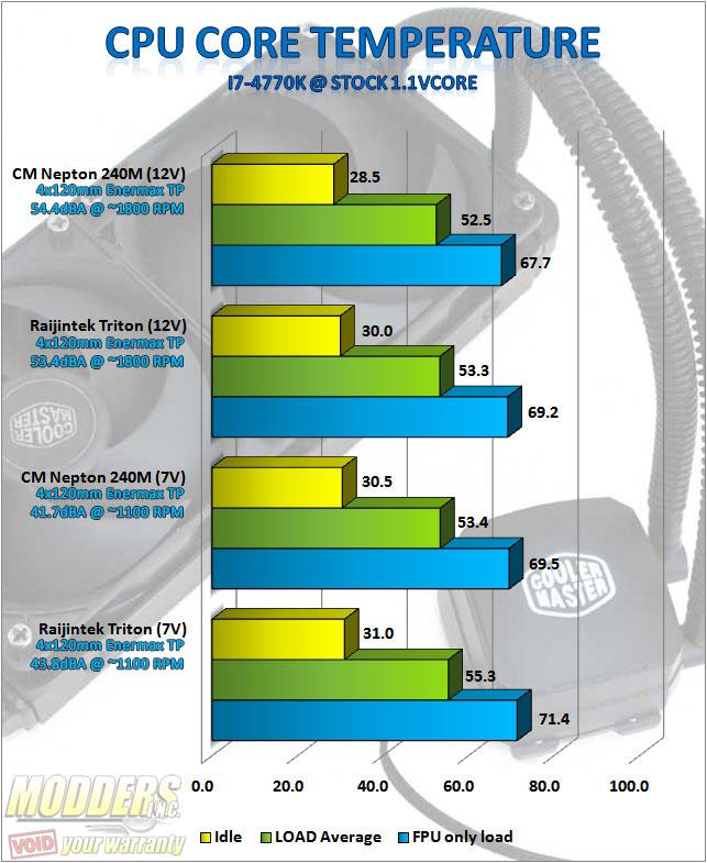 CM Nepton 240M standardised stock pushpull benchmarks