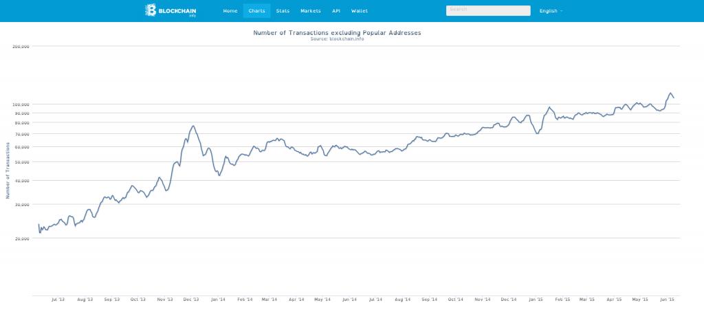 Bitcoin Network Growth Metrics and the Next Mega Price Rally Bitcoin price, Metcalfe Law, Metrics, Network growth 2