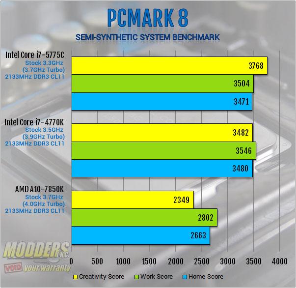 Intel Core i7-5775C Review: More Than Meets the Eye 5775C, 6200, broadwell, crystalwell, Intel, iris pro 6