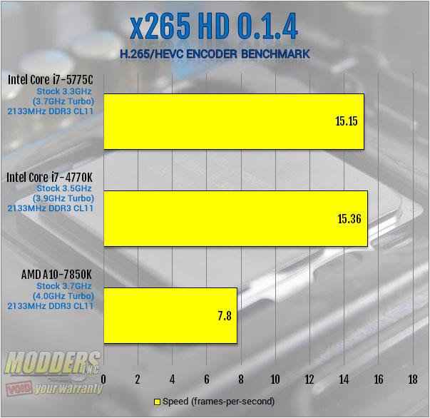 Intel Core i7-5775C Review: More Than Meets the Eye 5775C, 6200, broadwell, crystalwell, Intel, iris pro 5