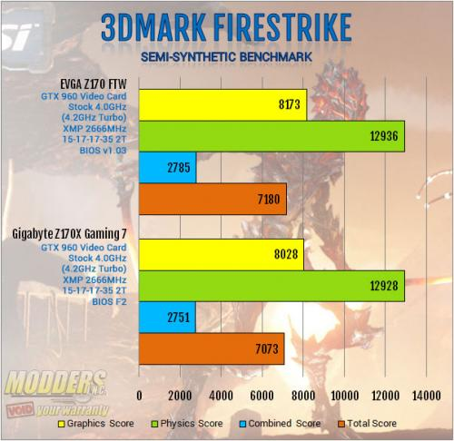 EVGA Z170 FTW Motherboard Review: An Overclocking Gambit ddr4, EVGA, ftw, Motherboard, skylake, z170 6