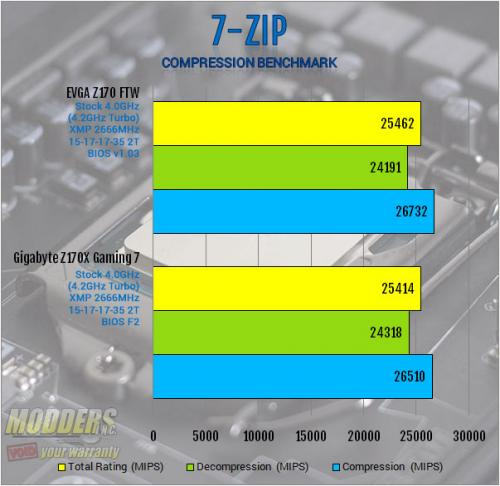 EVGA Z170 FTW Motherboard Review: An Overclocking Gambit ddr4, EVGA, ftw, Motherboard, skylake, z170 7