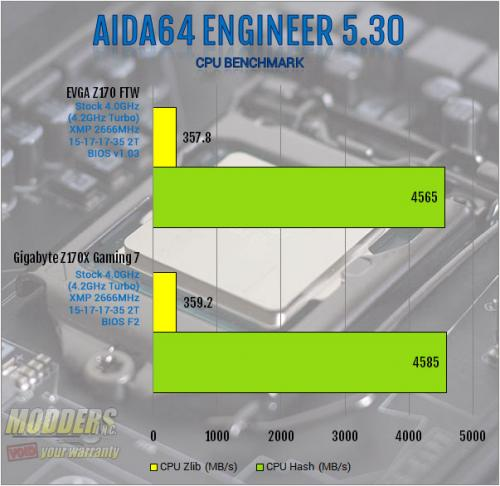 EVGA Z170 FTW Motherboard Review: An Overclocking Gambit ddr4, EVGA, ftw, Motherboard, skylake, z170 2
