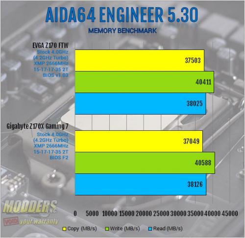 EVGA Z170 FTW Motherboard Review: An Overclocking Gambit ddr4, EVGA, ftw, Motherboard, skylake, z170 3