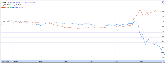 Shares of EMC rose and VMware shares fell in trading on the New York Stock Exchange today.