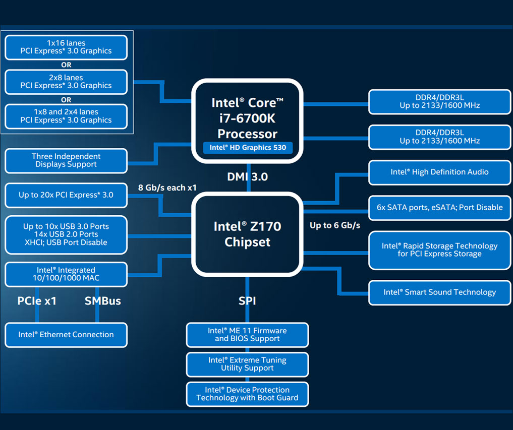 Z170 Chipset Diagram