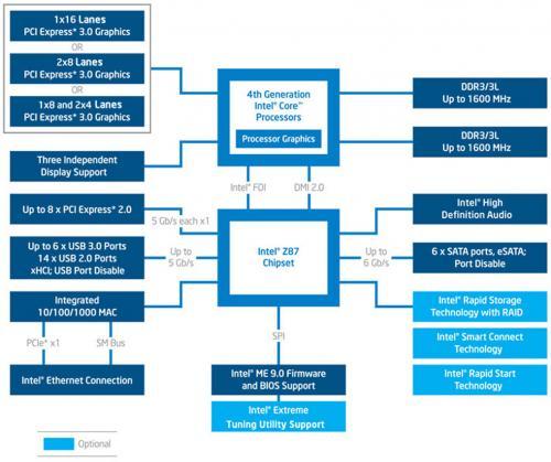 Intel Core i7-6700K Review: Inching Toward Extreme i7-6700k, Intel, overclocking, shark bay, skylake, z170