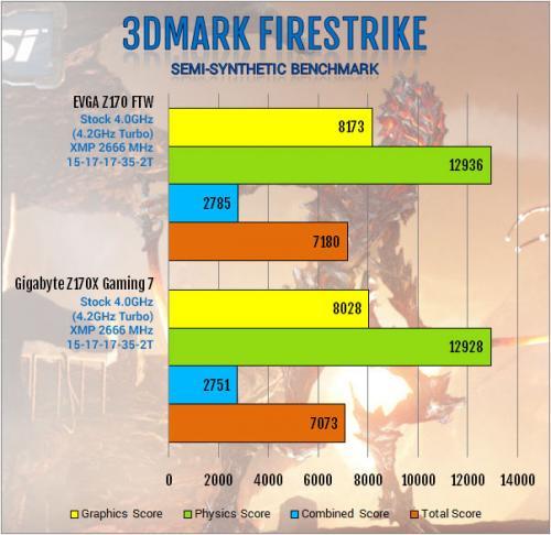 Gigabyte Z170X-Gaming 7 Review: Everything and Then Some creative soundcore 3d, Gaming, Gigabyte, i219v, killer e2400, led, m.2, overclock, usb 3.1 7