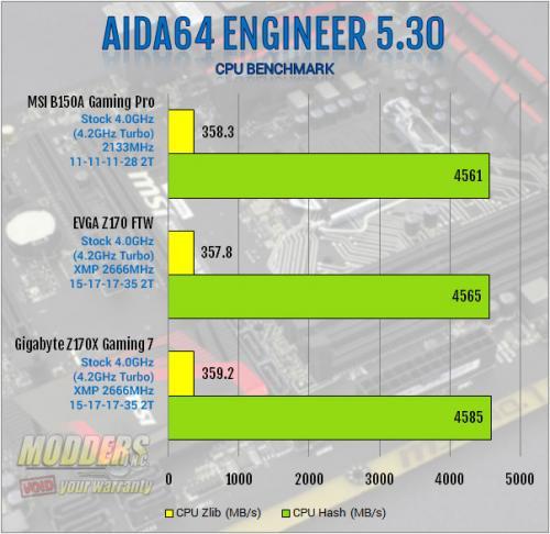 MSI B150A Gaming PRO Motherboard Review: Mixing Business with Pleasure b150, chipset, Gaming, MSI, PCI, sata express, skylake 2