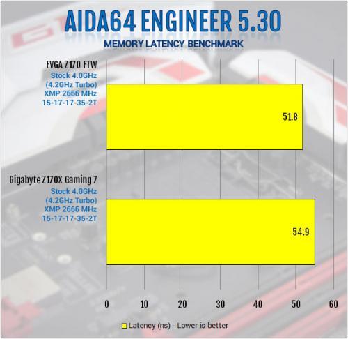 Gigabyte Z170X-Gaming 7 Review: Everything and Then Some creative soundcore 3d, Gaming, Gigabyte, i219v, killer e2400, led, m.2, overclock, usb 3.1 4