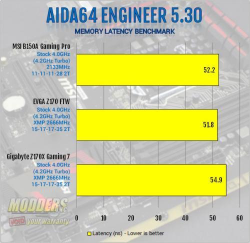 MSI B150A Gaming PRO Motherboard Review: Mixing Business with Pleasure b150, chipset, Gaming, MSI, PCI, sata express, skylake 5