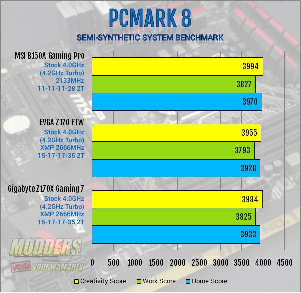 MSI B150A Gaming PRO Motherboard Review: Mixing Business with Pleasure b150, chipset, Gaming, MSI, PCI, sata express, skylake 8