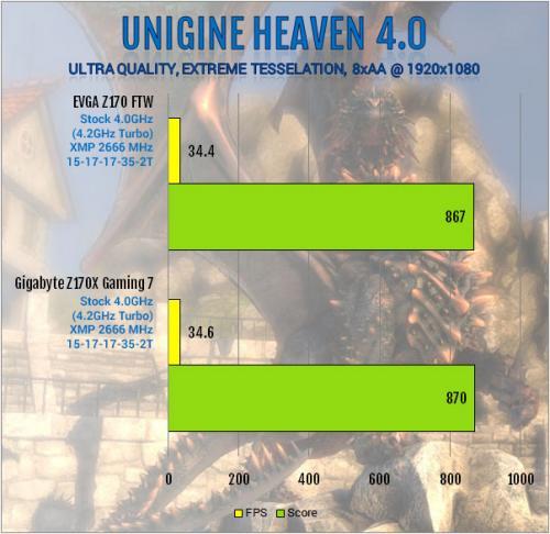 Gigabyte Z170X-Gaming 7 Review: Everything and Then Some creative soundcore 3d, Gaming, Gigabyte, i219v, killer e2400, led, m.2, overclock, usb 3.1 8