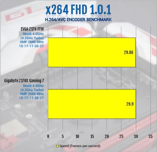 Gigabyte Z170X-Gaming 7 Review: Everything and Then Some creative soundcore 3d, Gaming, Gigabyte, i219v, killer e2400, led, m.2, overclock, usb 3.1 5