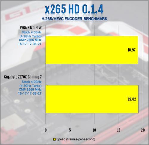 Gigabyte Z170X-Gaming 7 Review: Everything and Then Some creative soundcore 3d, Gaming, Gigabyte, i219v, killer e2400, led, m.2, overclock, usb 3.1 6