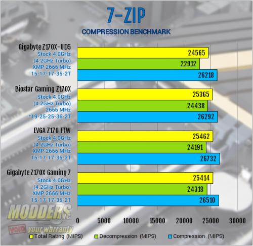 Gigabyte Z170X-UD5 Motherboard Review: All Bases Covered Gigabyte, mobo, Motherboard, z170 13