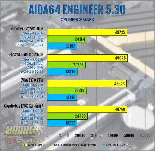 Gigabyte Z170X-UD5 Motherboard Review: All Bases Covered Gigabyte, mobo, Motherboard, z170 1