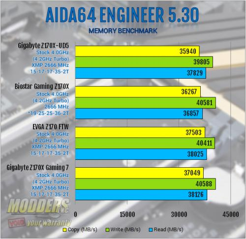 Gigabyte Z170X-UD5 Motherboard Review: All Bases Covered Gigabyte, mobo, Motherboard, z170 4