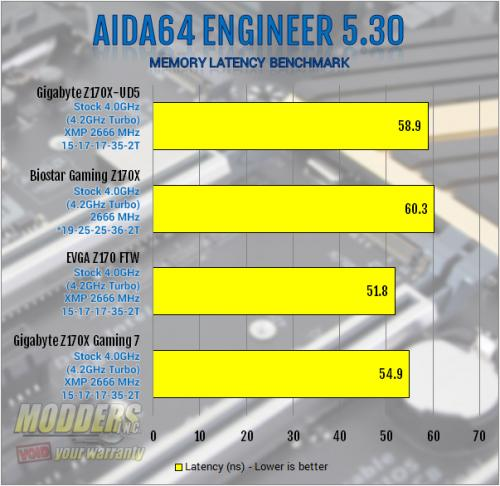 Gigabyte Z170X-UD5 Motherboard Review: All Bases Covered Gigabyte, mobo, Motherboard, z170 5