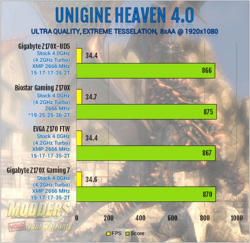 Gigabyte Z170X-UD5 Motherboard Review: All Bases Covered Gigabyte, mobo, Motherboard, z170 9