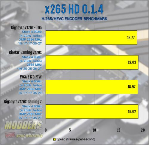 Gigabyte Z170X-UD5 Motherboard Review: All Bases Covered Gigabyte, mobo, Motherboard, z170 10