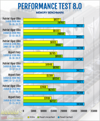 Passmark Performance Test Memory Benchmark