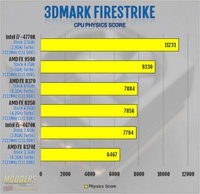 3DMark Firestrike Physics Benchmark