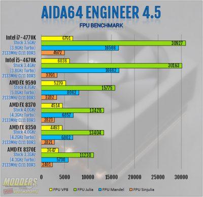 AIDA64 4.50 FPU Benchmark