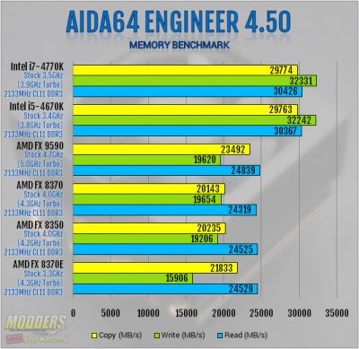 AIDA64 4.50 Memory Benchmark