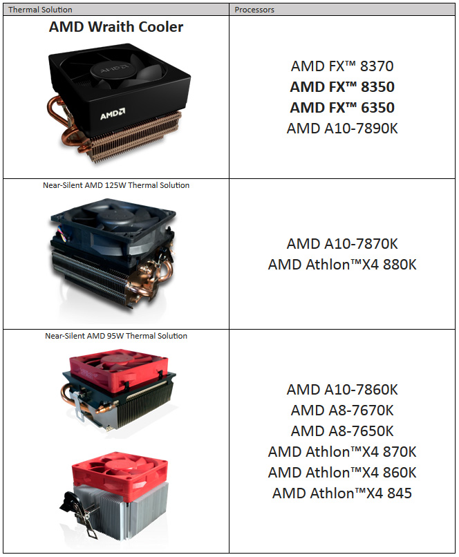 AMD FX 8350 and FX 6350 CPUs Now Bundled with Wraith Cooler