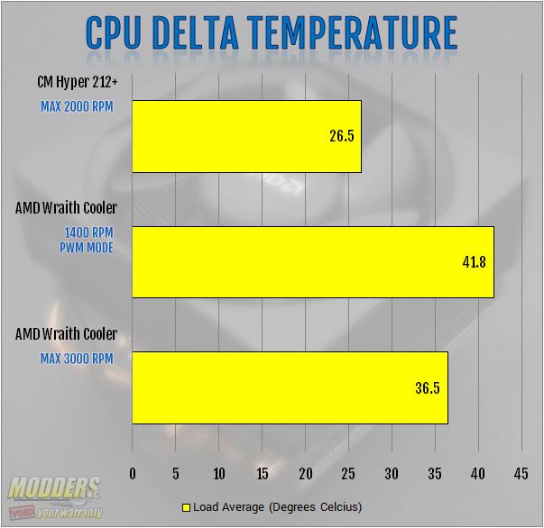 CPU Temperature