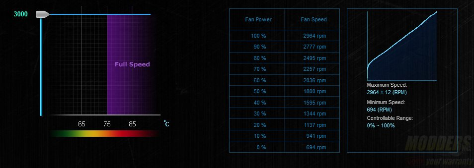 AMD Wraith Cooler ASUS FanXPert Readings