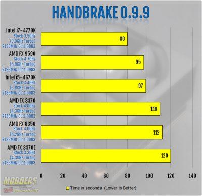 Handbrake 0.9.9 Benchmark