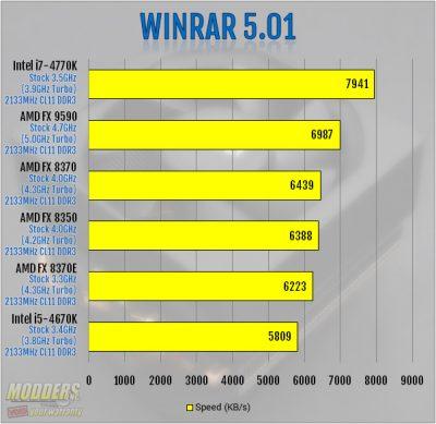 WinRAR 5.01 Benchmark