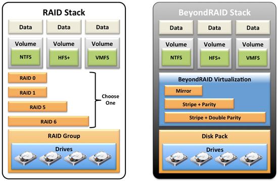Drobo 5N review: Protection with BeyondRAID BeyondRAID, Drobo 5N, NAS, Storage 1