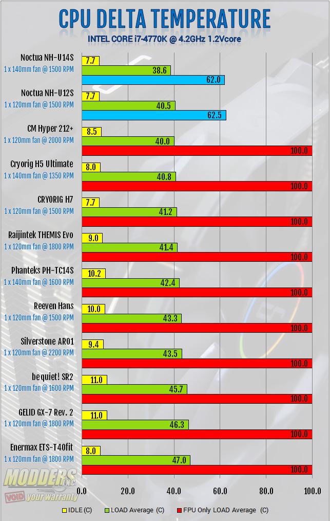 CRYORIG H5 Ultimate OC benchmarks
