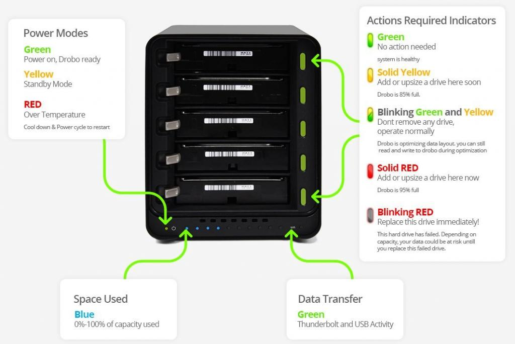 Drobo 5N review: Protection with BeyondRAID BeyondRAID, Drobo 5N, NAS, Storage 5